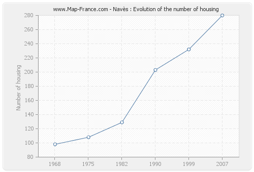 Navès : Evolution of the number of housing
