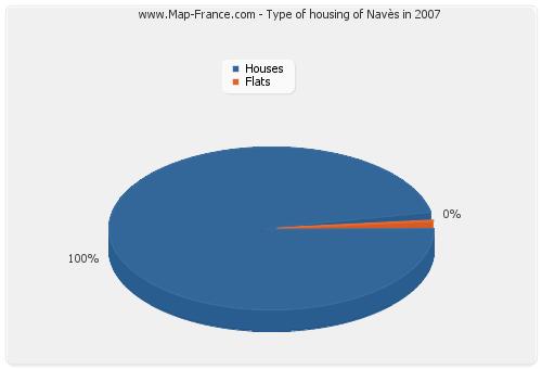 Type of housing of Navès in 2007