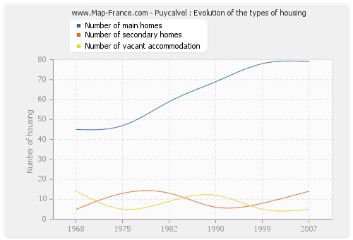 Puycalvel : Evolution of the types of housing