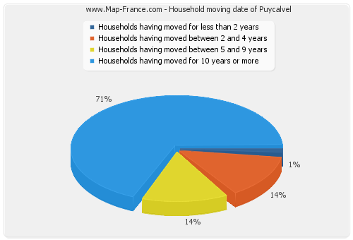 Household moving date of Puycalvel