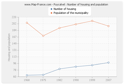 Puycalvel : Number of housing and population