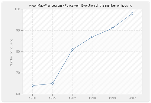 Puycalvel : Evolution of the number of housing