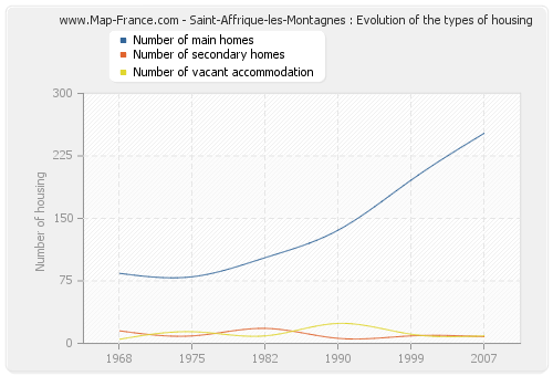 Saint-Affrique-les-Montagnes : Evolution of the types of housing