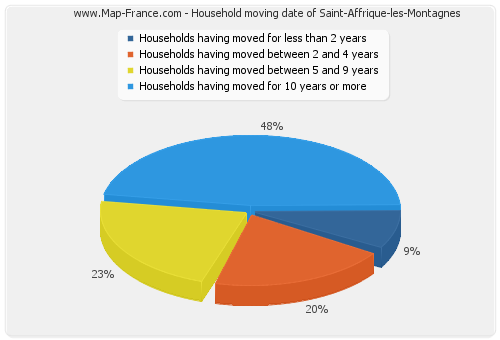 Household moving date of Saint-Affrique-les-Montagnes
