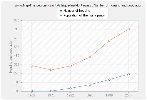 Saint-Affrique-les-Montagnes : Number of housing and population