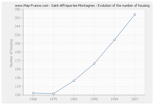 Saint-Affrique-les-Montagnes : Evolution of the number of housing