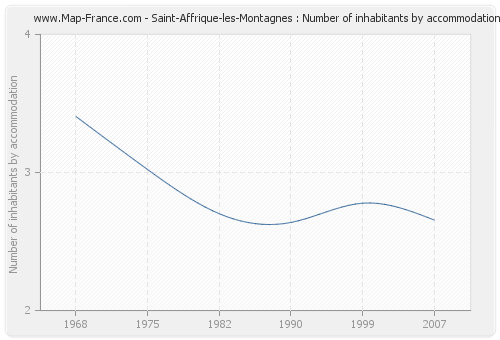 Saint-Affrique-les-Montagnes : Number of inhabitants by accommodation