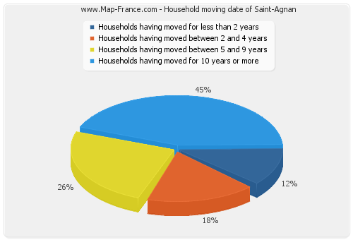 Household moving date of Saint-Agnan