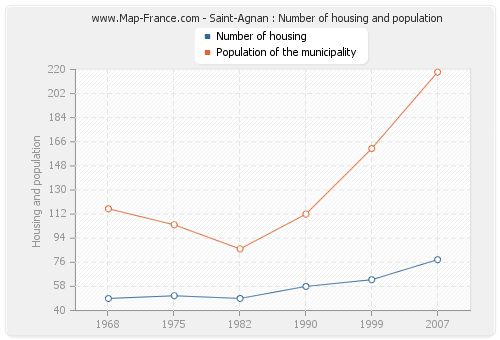 Saint-Agnan : Number of housing and population