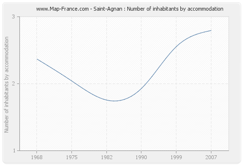 Saint-Agnan : Number of inhabitants by accommodation