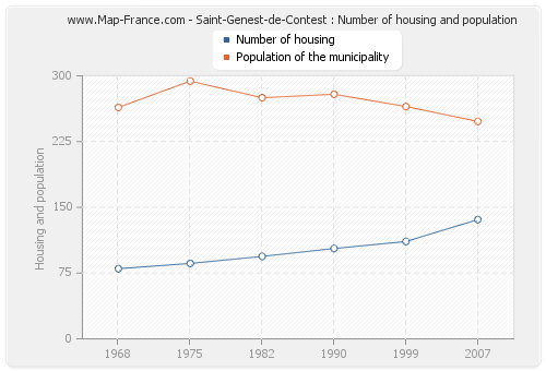 Saint-Genest-de-Contest : Number of housing and population