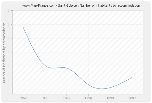 Saint-Sulpice : Number of inhabitants by accommodation