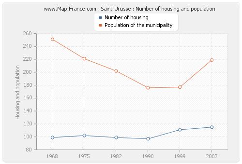 Saint-Urcisse : Number of housing and population