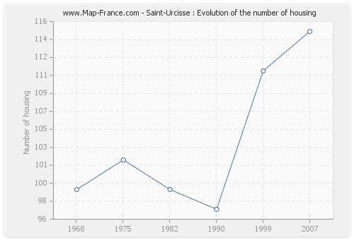 Saint-Urcisse : Evolution of the number of housing