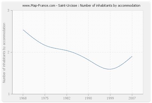 Saint-Urcisse : Number of inhabitants by accommodation