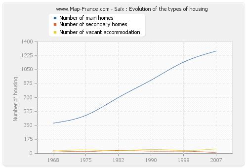 Saïx : Evolution of the types of housing