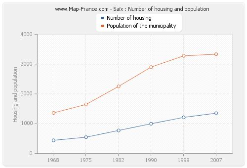 Saïx : Number of housing and population