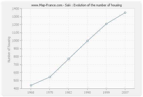Saïx : Evolution of the number of housing