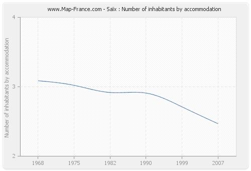 Saïx : Number of inhabitants by accommodation