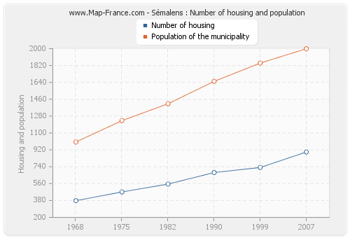 Sémalens : Number of housing and population