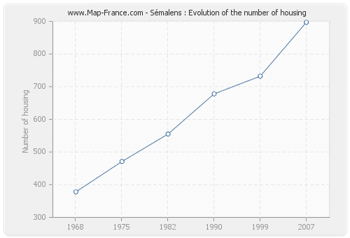 Sémalens : Evolution of the number of housing