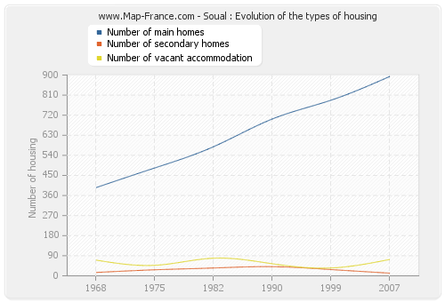 Soual : Evolution of the types of housing