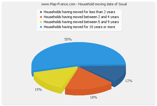 Household moving date of Soual