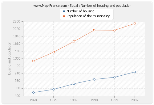 Soual : Number of housing and population