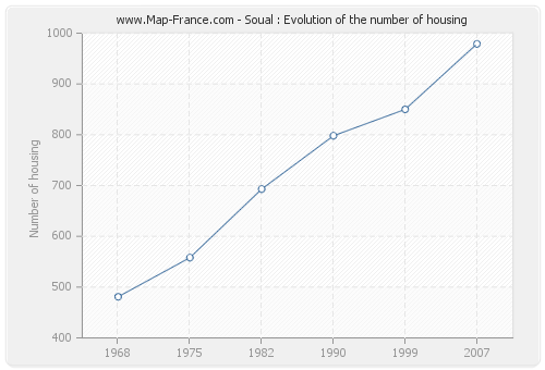 Soual : Evolution of the number of housing