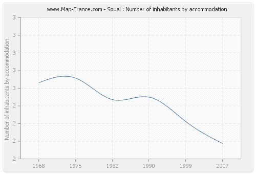 Soual : Number of inhabitants by accommodation