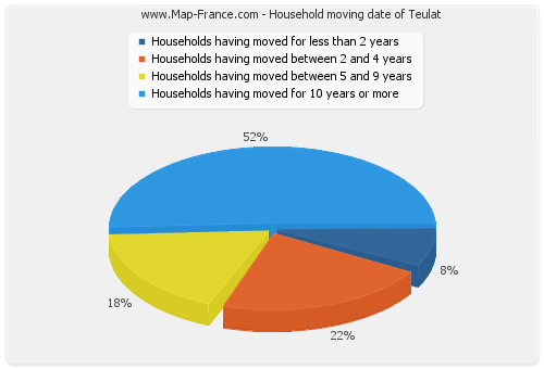 Household moving date of Teulat