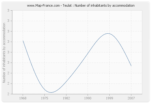 Teulat : Number of inhabitants by accommodation