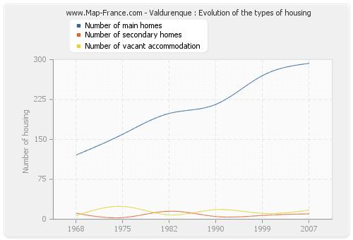 Valdurenque : Evolution of the types of housing