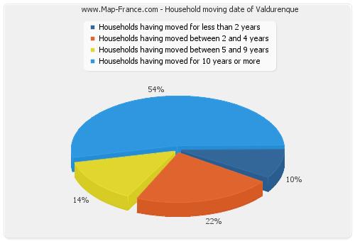 Household moving date of Valdurenque