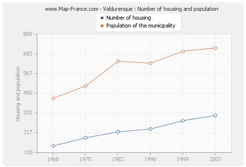 Valdurenque : Number of housing and population