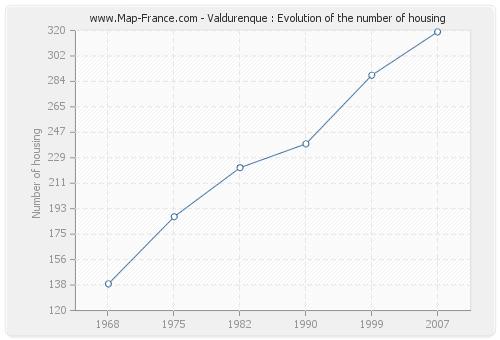 Valdurenque : Evolution of the number of housing