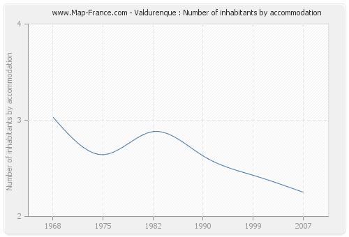 Valdurenque : Number of inhabitants by accommodation