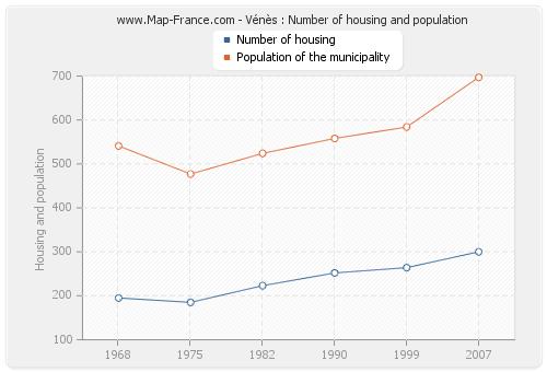 Vénès : Number of housing and population
