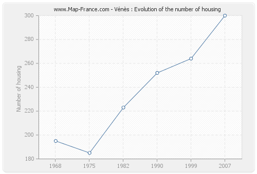 Vénès : Evolution of the number of housing
