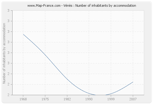 Vénès : Number of inhabitants by accommodation
