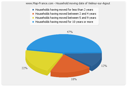 Household moving date of Vielmur-sur-Agout