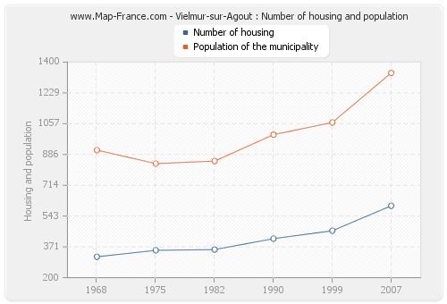 Vielmur-sur-Agout : Number of housing and population