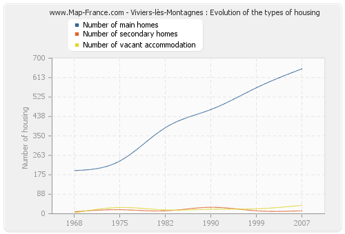Viviers-lès-Montagnes : Evolution of the types of housing