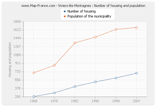 Viviers-lès-Montagnes : Number of housing and population