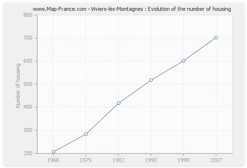 Viviers-lès-Montagnes : Evolution of the number of housing
