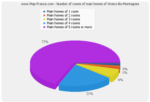 Number of rooms of main homes of Viviers-lès-Montagnes