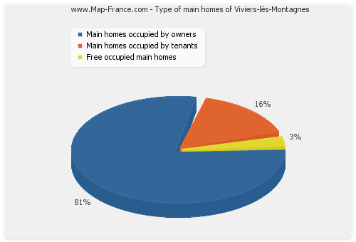 Type of main homes of Viviers-lès-Montagnes