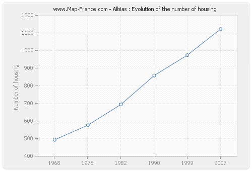 Albias : Evolution of the number of housing