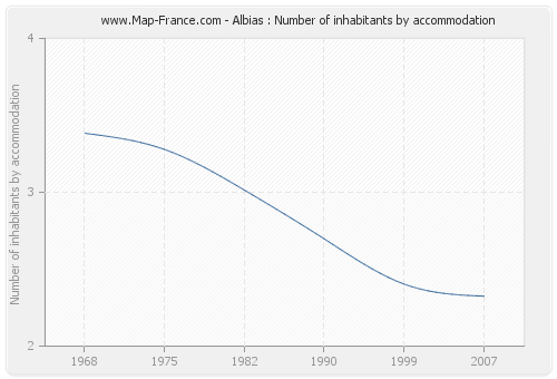 Albias : Number of inhabitants by accommodation