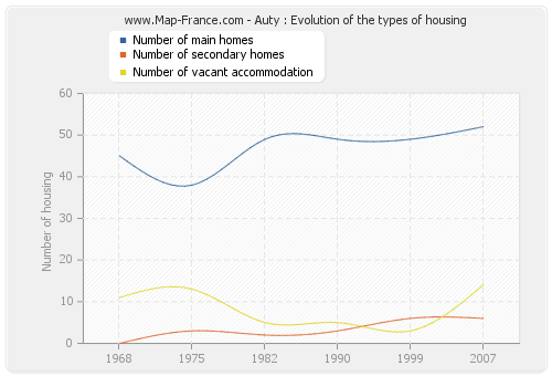 Auty : Evolution of the types of housing